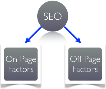 SEO Factors