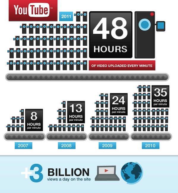 YouTube sixth birthday statistics